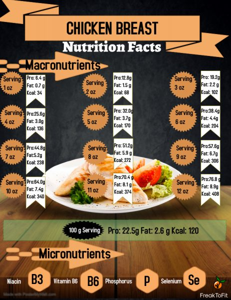 Nutrition facts of chicken breast